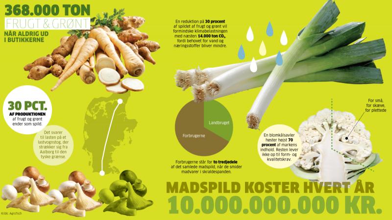 groentsagsspild